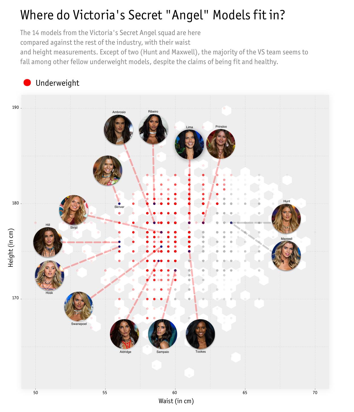 d657590bf39 Chart  Current squat of Victoria s Secret models